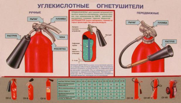 uglekislotnye-ognetushiteli