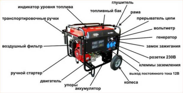 benzinovyij-generator