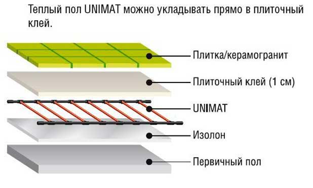 unimat-1