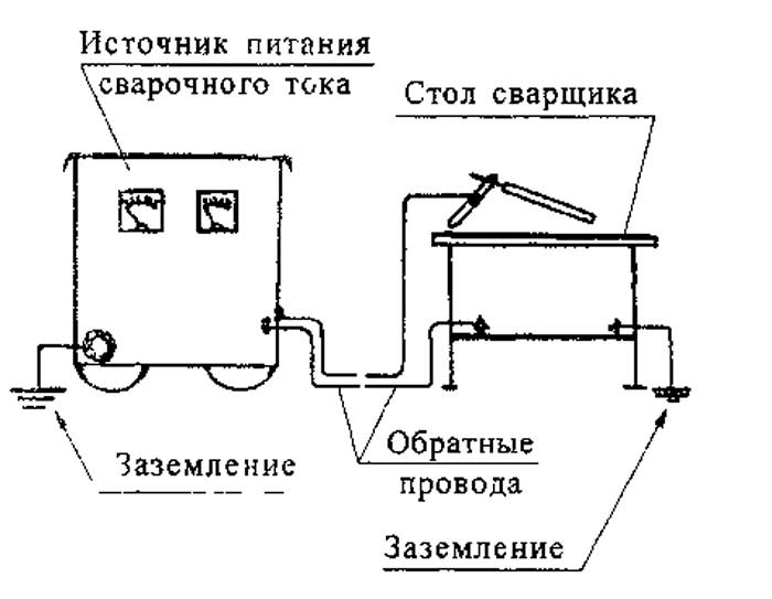 Заземление сварочного аппарата пуэ сварочные аппараты ресанта 190 в москве