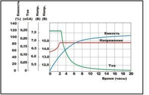 Диаграмма режима заряда