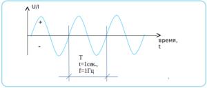 График переменного тока
