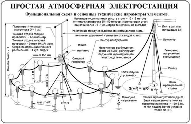 Схема атмосферной электростанции