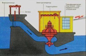 Работа электростанции