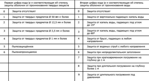 Показатели защищенности приборов