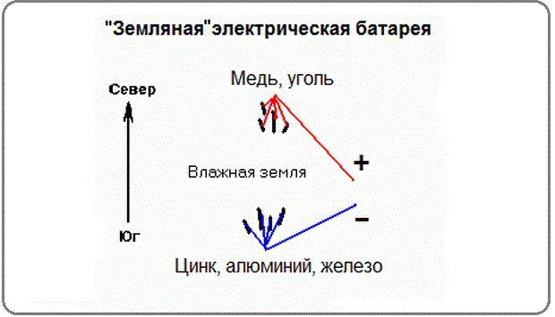 Схема земляной электрической батареи