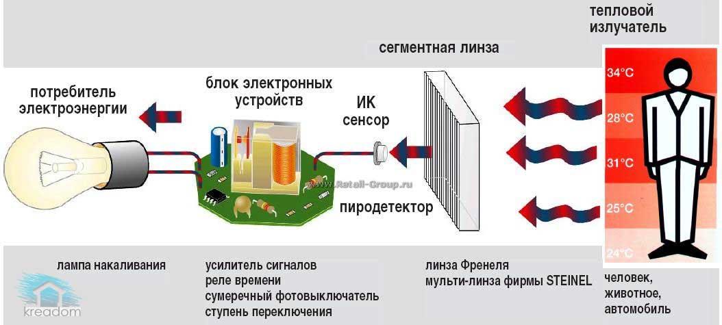 Схема подключения проводов к