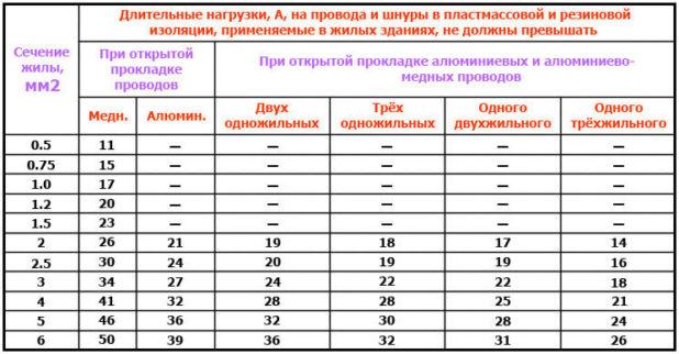 Таблица амперы в киловатты