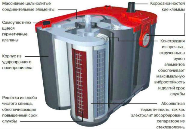 struktura-gelevogo-akkumulyatora