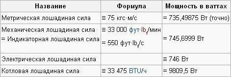 1 киловатт