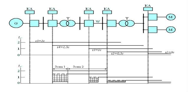 7-1. Принцип действия защиты - Максимальная токовая защита.