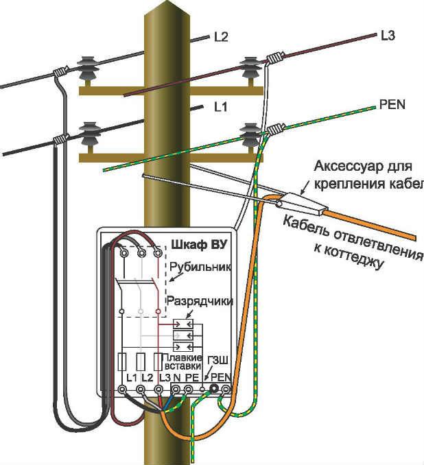 Подключение электричества к даче от столба обязательные требования к специально оперативному журналу электроснабжение