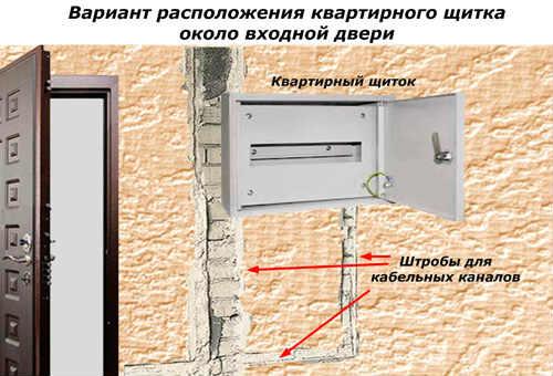 квартирный вариант двери входной