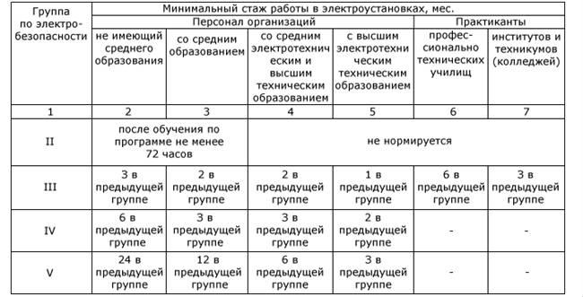 Условия получения группы электробезопасности 5 группа по электробезопасности кому нужна