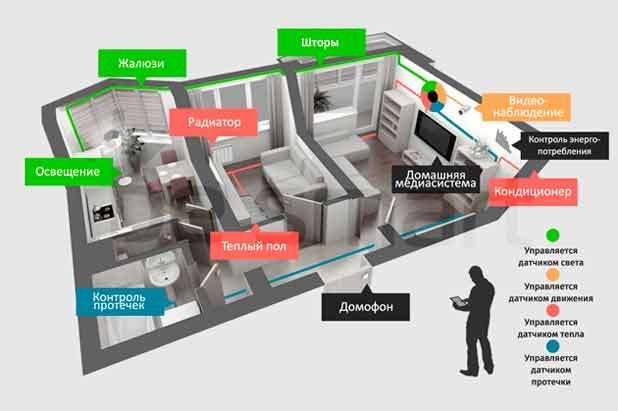 smart_house-1