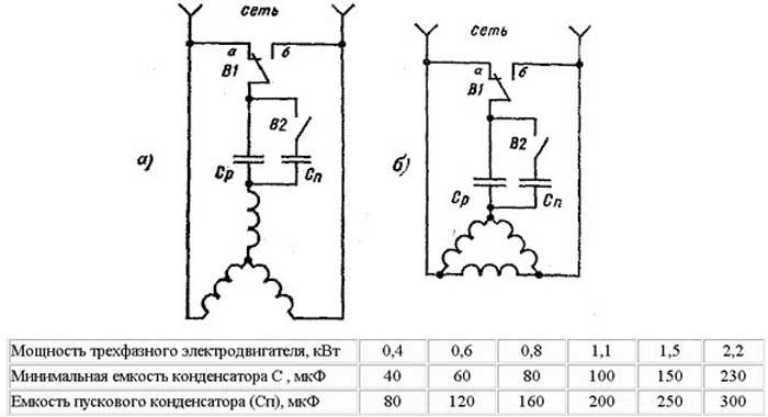 емкость рабочего конденсатора для трехфазного двигателя таблица квартиру районе