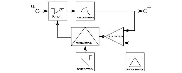 Стабилизатор с ШИМ модуляцией