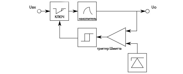 Стабилизатор с триггером Шмитта