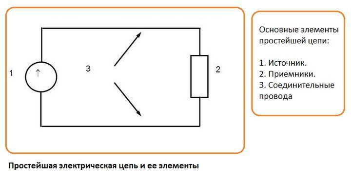 Простейшая электрическая цепь и ее элементы