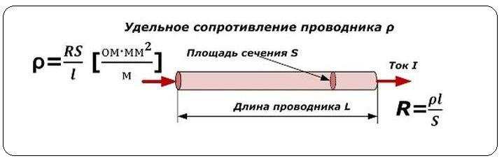 Удельное сопротивление проводников: схема