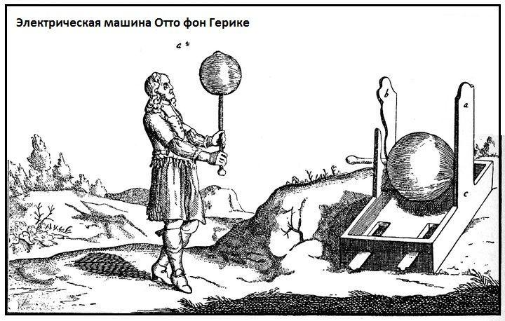 Электрическая машина Отто фон Герике