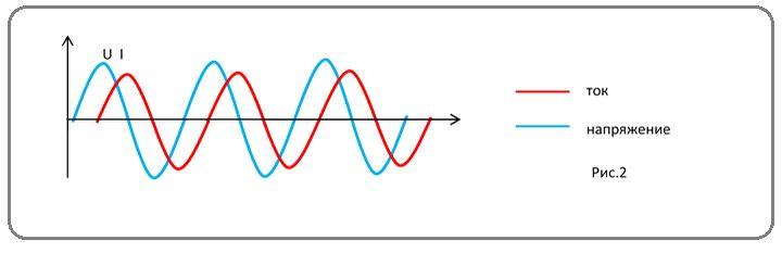 Коэффициент мощности (косинус фи)