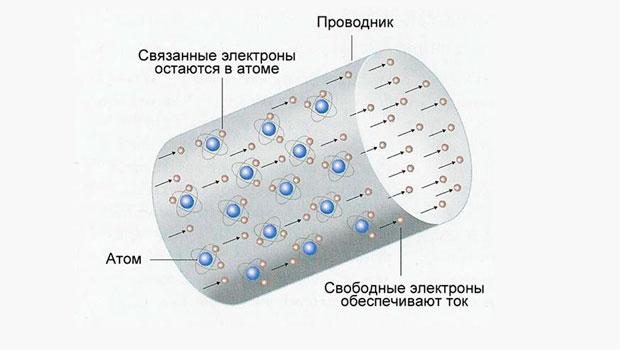 Электрический ток в металле