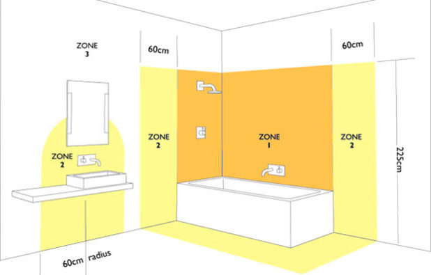 Зоны влажности в ванной комнате